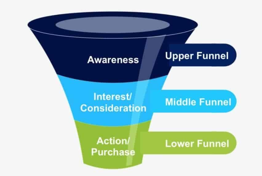 Upper, Middle, Lower funnel illustration