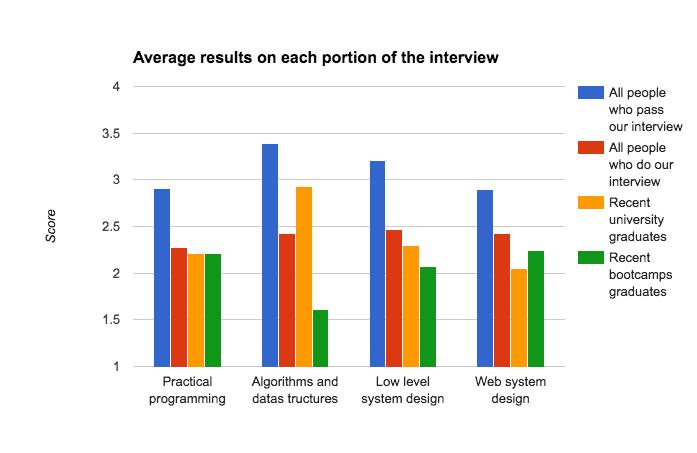 programming bootcamp graduate proficiency job