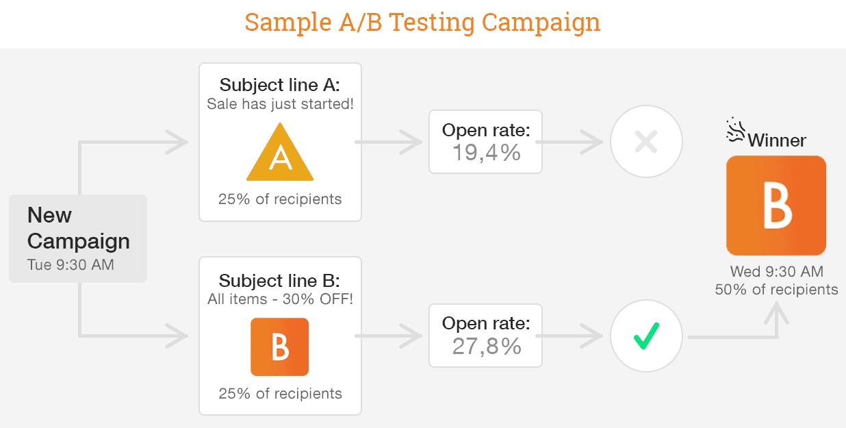 deciding a winner for a/b testing