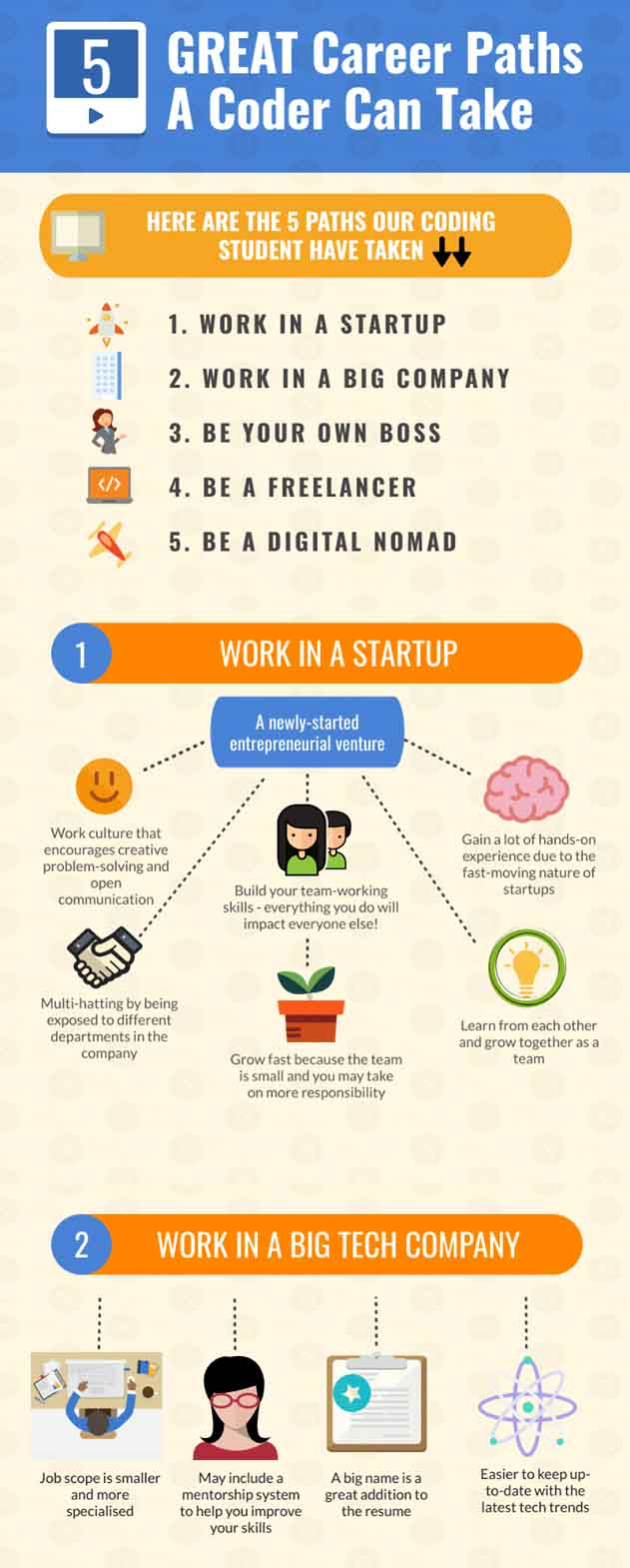 Infographic of career paths that coders can take part 1